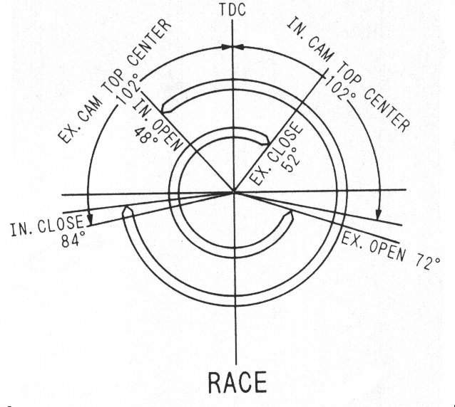 Racing Engine Camshaft Diagram
